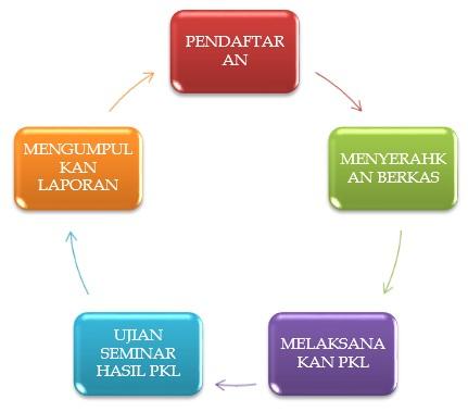 PKL Semester Ganjil Tahun Akademik 2021/2022